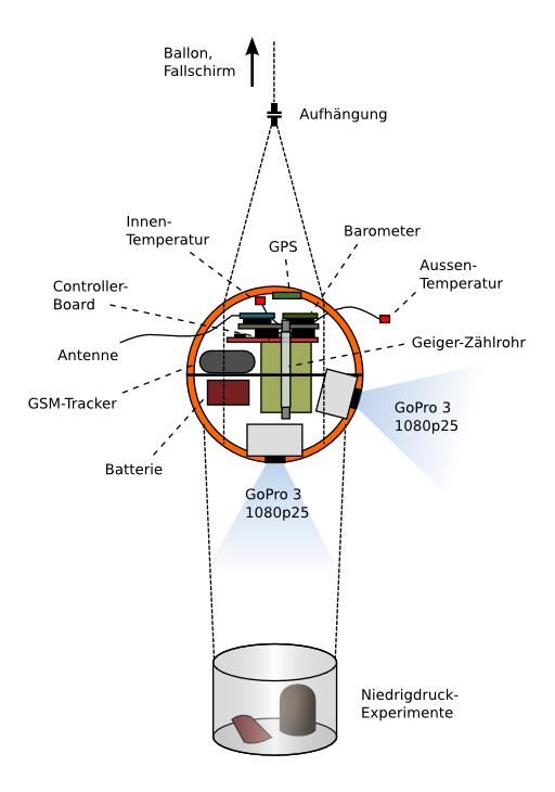 Mission 5 - Schematische Darstellung